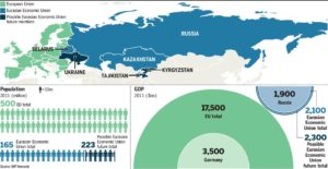 Russian Economic Union