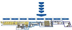 csm_networked-production-overview-en_7cbd82064a