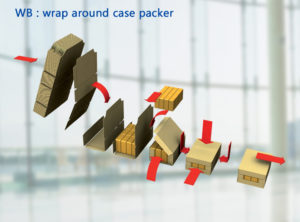 iranpack sanat bastebandi 179 continuous-wrap-around-case-packer_thumbnails100 (3)