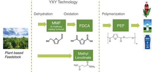 iranpack-sanat-bastebandi-YXY Chemistry technology