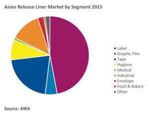 iranpack-sanat-bastebandi-asian-release-liner-market-by-segment-2015_orig